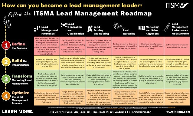 ITSMA Lead Management Roadmap
