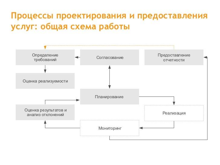услуг: общая схема работы