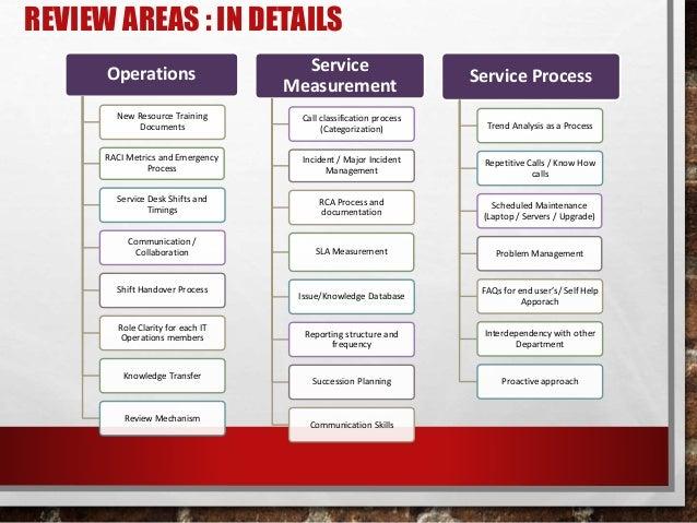 Service Desk Process Improvement Plan Library Step Stool