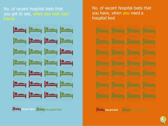 No. of vacant hospital beds that you get to see, when you visit your friend No. of vacant hospital beds that you have, whe...