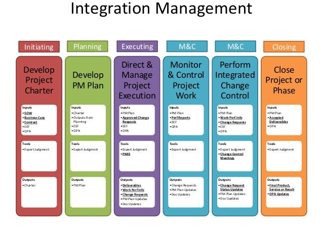Integration ManagementDevelopProjectCharterInputs•SOW•Business Case•Contract•EEF•OPATools•Expert JudgmentOutputs•CharterDe...