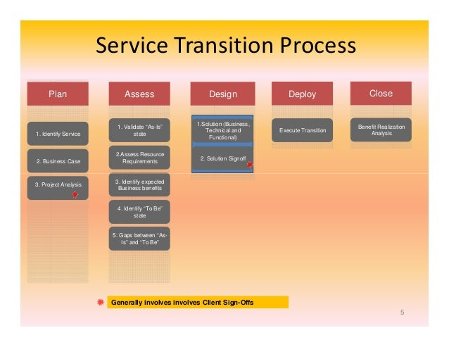 business process transition plan template - it transition management an operational perspective