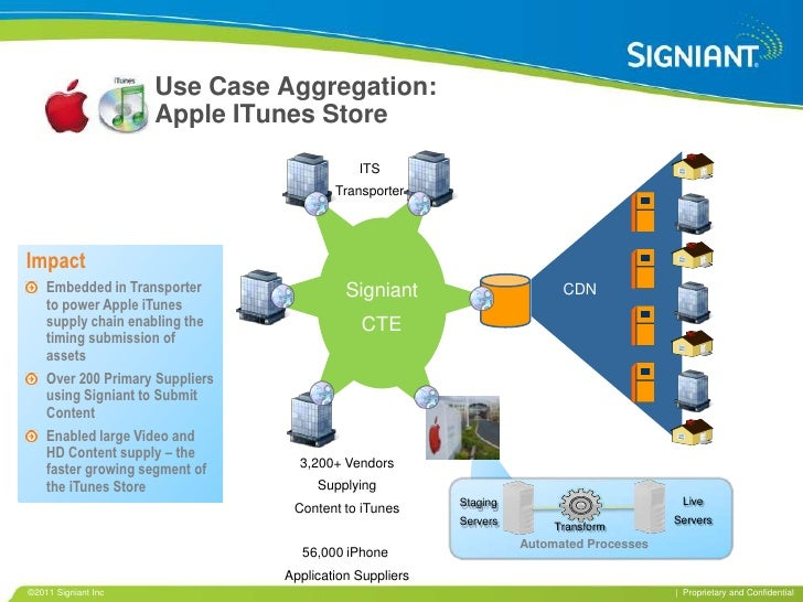 Use Case Aggregation: Apple ITunes Store<br />ITS<br />Transporter<br />Signiant<br />CTE<br />Impact<br />Embedded in Tra...