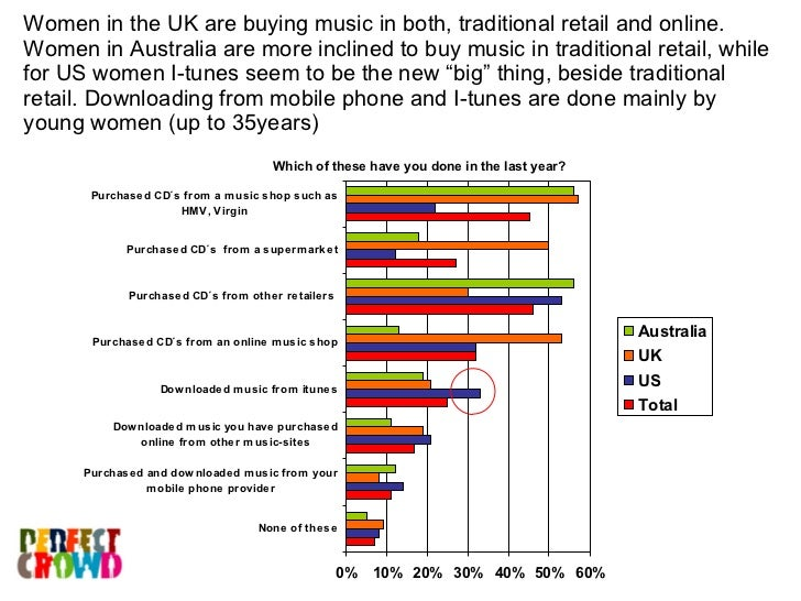 Which of these have you done in the last year? Women in the UK are buying music in both, traditional retail and online. Wo...