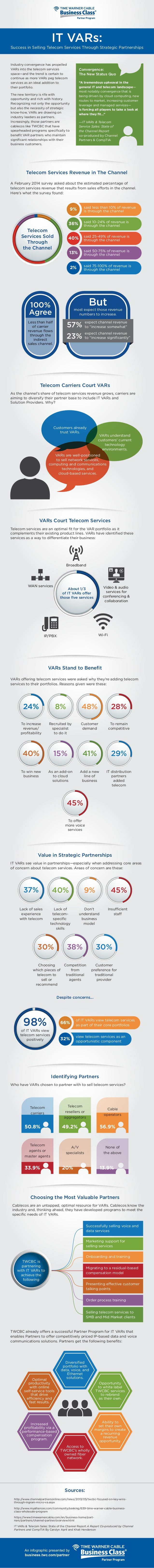 Success in Selling Telecom Services Through Strategic Partnerships IT VARs: Industry convergence has propelled VARs into t...