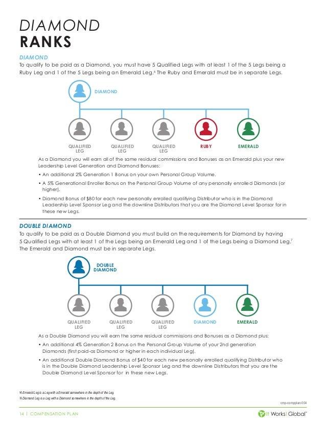 points promotion worksheet
