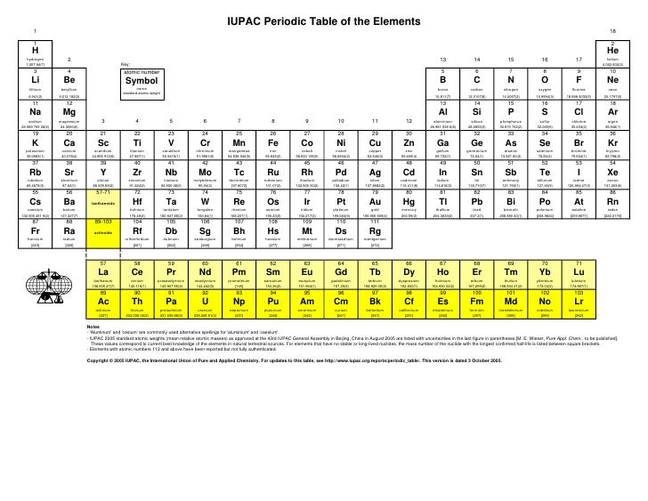 IUPAC Periodic Table of the Elements        1                                                                             ...