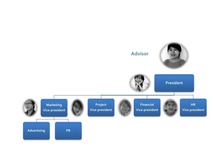 Organization structure                                                  Advisor                                           ...