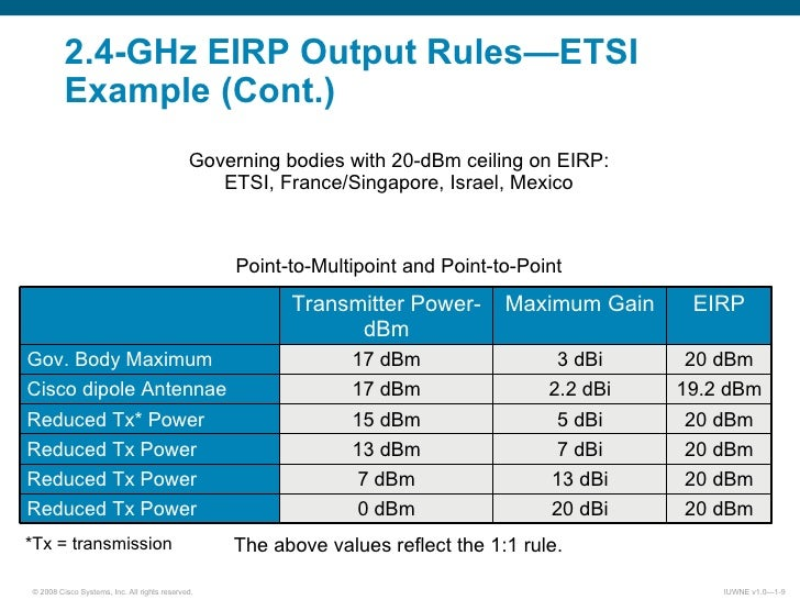 CCNA Wireless - Study notes Part 2 - 802.11 standards & WLAN ...