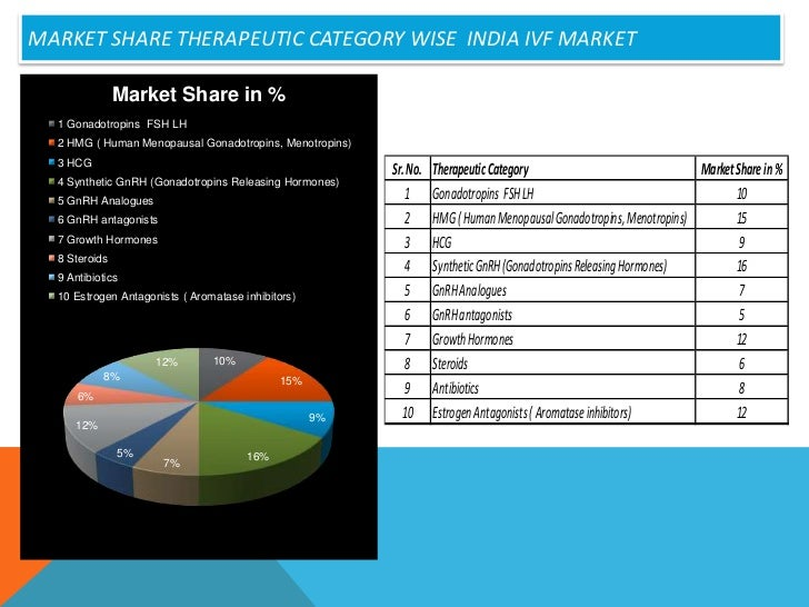 Ivf market trends and an overview