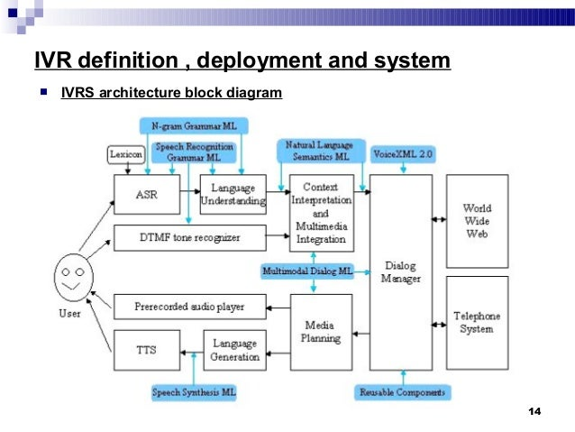 collection ivr architecture diagram pictures   diagramsivr system   cb
