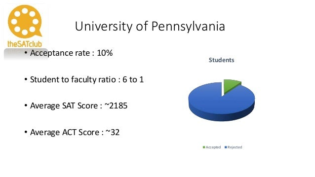 Ivy League Acceptance ...