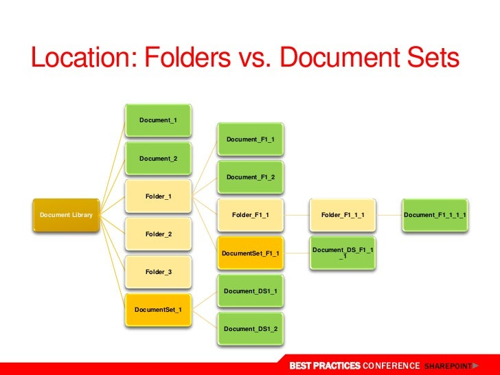 document management best practices pdf