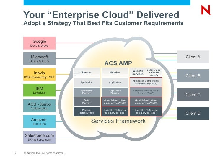 cloud requirements and cloud analysis Fedramp simplifies security for the digital age by providing a standardized approach to security for the cloud fedramp they meet fedramp requirements.