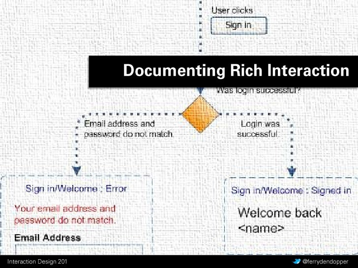 Documenting Rich Interaction <br />