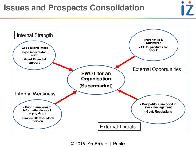 swot analysis for condo development Opportunities, and threats (swot) analysis of the regional economy was conducted in the fall of 2016 to maximize marketing / messaging poverty health care & services energy production strength weakness opportunity threat 2018 ceds regional swot analysis development mismatch ( condos v housing.