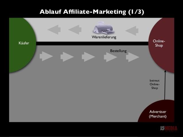 Online- Shop Käufer betreut Online- Shop Ablauf Affiliate-Marketing (1/3) Advertiser (Merchant) Warenlieferung Bestellung