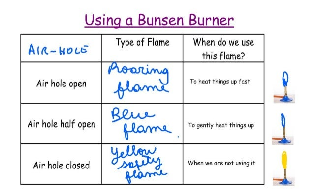 J7 Using The Bunsen Burner Wk
