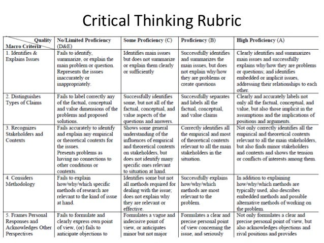 rubric for critical thinking essay Holistic critical thinking scoring rubric facione and facione _____ in any essay documents similar to rubricpdf.