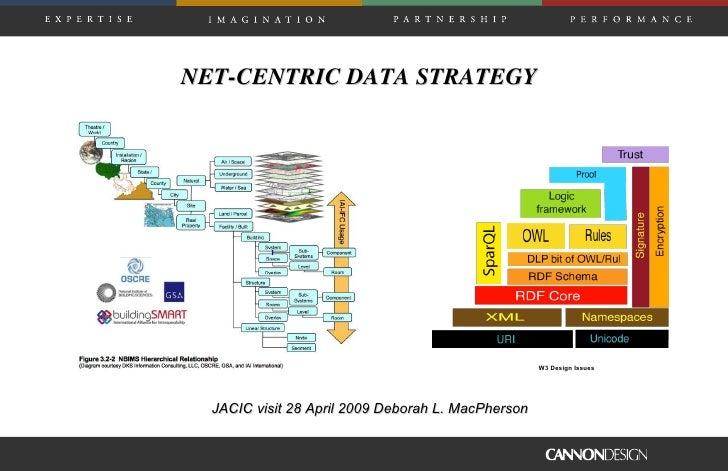 NET-CENTRIC DATA STRATEGY JACIC visit 28 April 2009 Deborah L. MacPherson W3 Design Issues