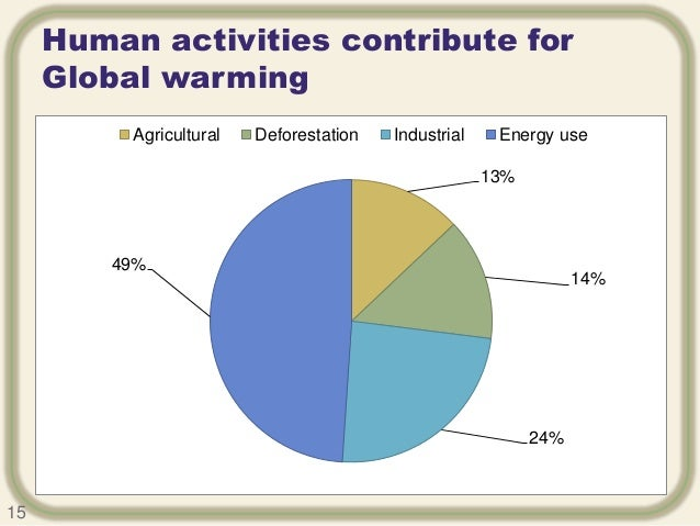 humans cause global warming Global warming is here in 2001 the panel concluded humans were likely, or with 66 percent probability, the cause of global warming.