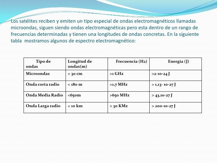 Los satélites reciben y emiten un tipo especial de ondas electromagnéticos llamadas microondas, siguen siendo ondas electr...