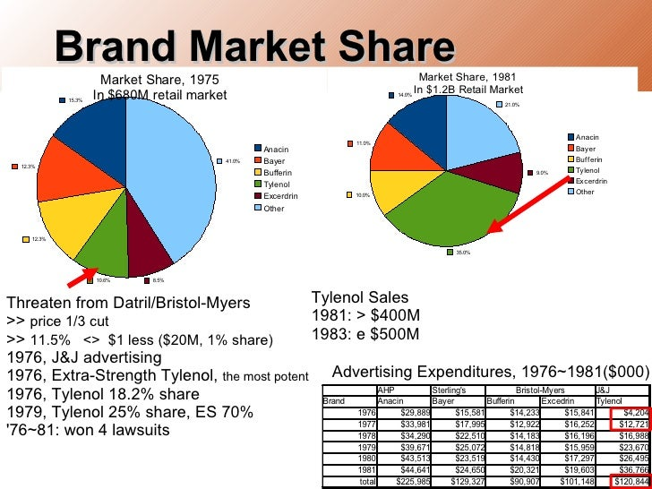 datril pioneering the acetaminophen market '11 i' working paper alfred p sloan school of management market share rewards to pioneering brands: an empirical analysis and strategic implications glen l long run market share rewards for pioneering brands and indicate tegrin and datril) , but.