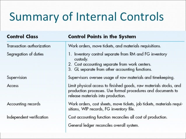 internal controls and accounting systems for Accounting information systems have three basic an accounting information system typically has six internal controls are the security measures used to.