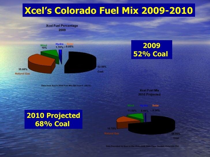 Xcel's Colorado Fuel Mix 2009-2010 2009 52% Coal  2010 Projected 68% Coal