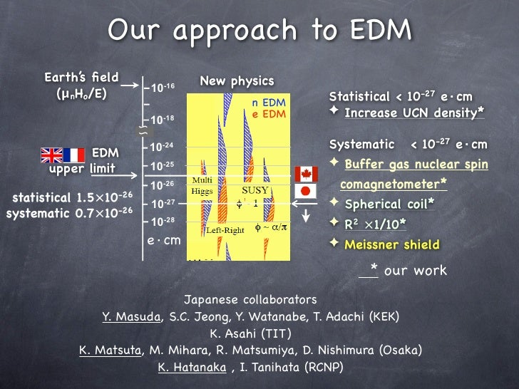 Our approach to EDM       Earth's field                   New physics                              10-16         (μnHo/E)  ...