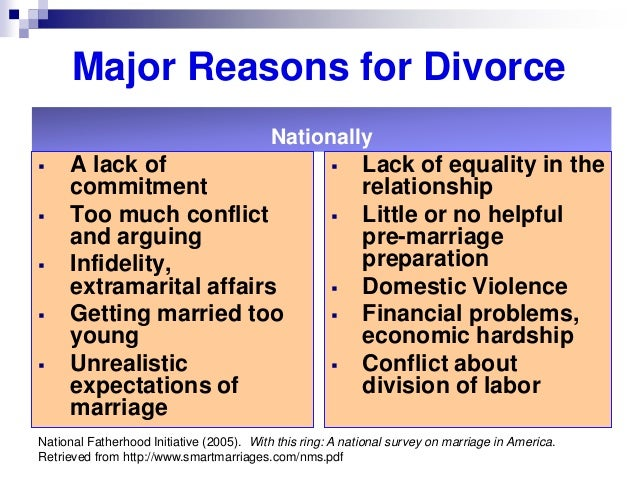 lack of communication infidelity and marrying too young as three well known causes of divorce