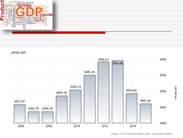 Different Forms of Fdi