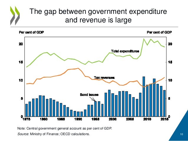 The gap between government expenditureand revenue is largeNote: Central government general account as per cent of GDP.S...