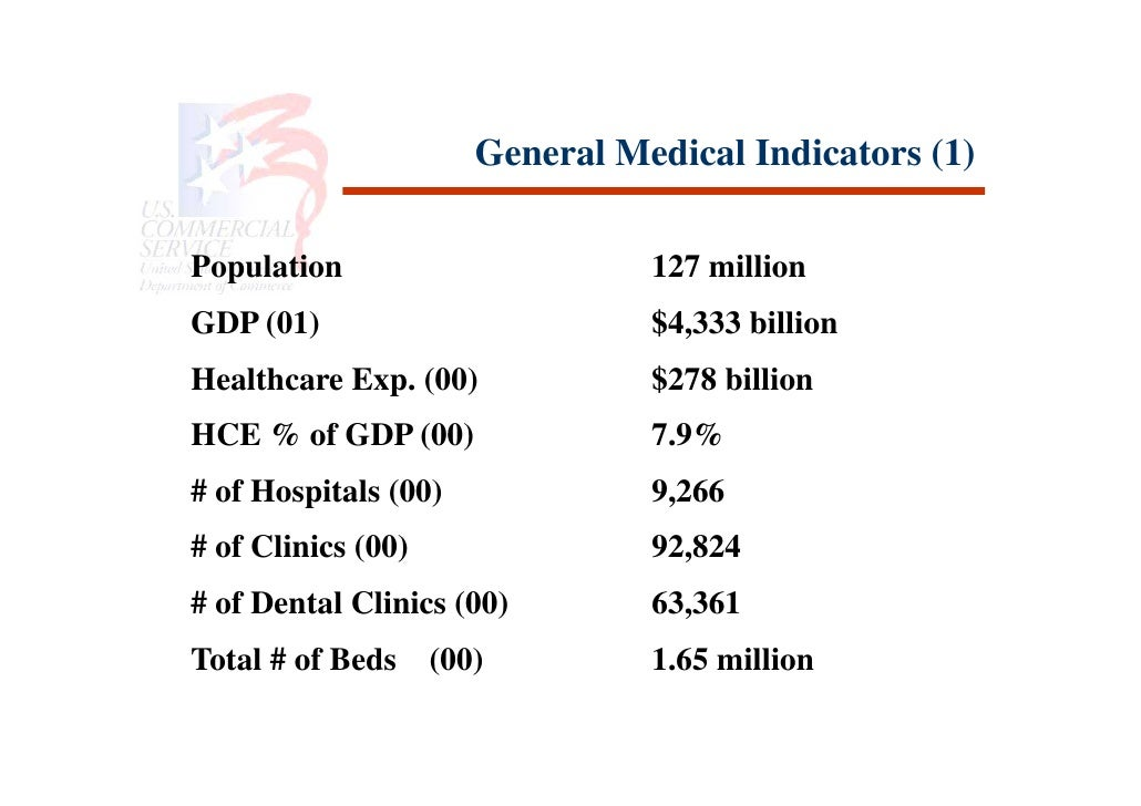 General Medical Indicators (1)  Population                       127 million GDP (01)                         $4,333 billi...