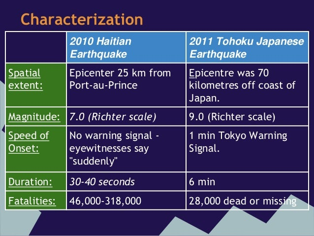 comparing earthquakes While there are many lessons oregon can take away from the massive earthquake that struck japan in 2011, one of the most basic is just how much more energy is released during a 90 compared to lesser magnitude earthquakes.