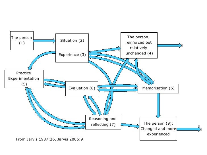 From Jarvis 1987:26, Jarvis 2006:9 Situation (2) Experience (3) The person;  reinforced but  relatively  unchanged (4) Mem...