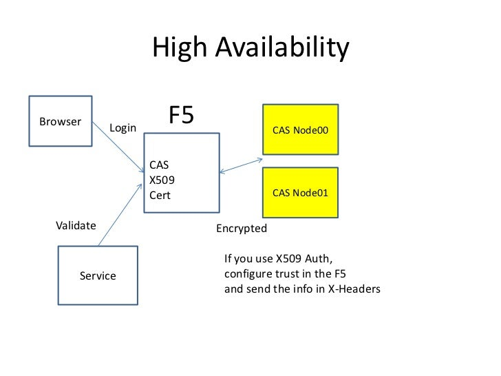 High Availability<br />F5<br />Browser<br />CAS Node00<br />Login<br />CASX509Cert<br />CAS Node01<br />Validate<br />Encr...