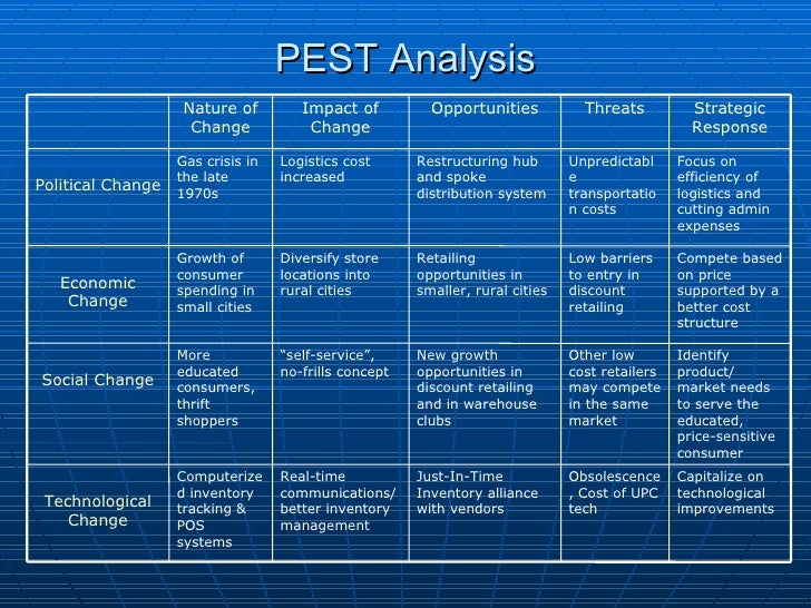 pest analysis the warehouse new zealand One of the most useful tool for understanding the growth and decline of market is the pest analysis pestle analysis for cadbury assignment help new zealand.