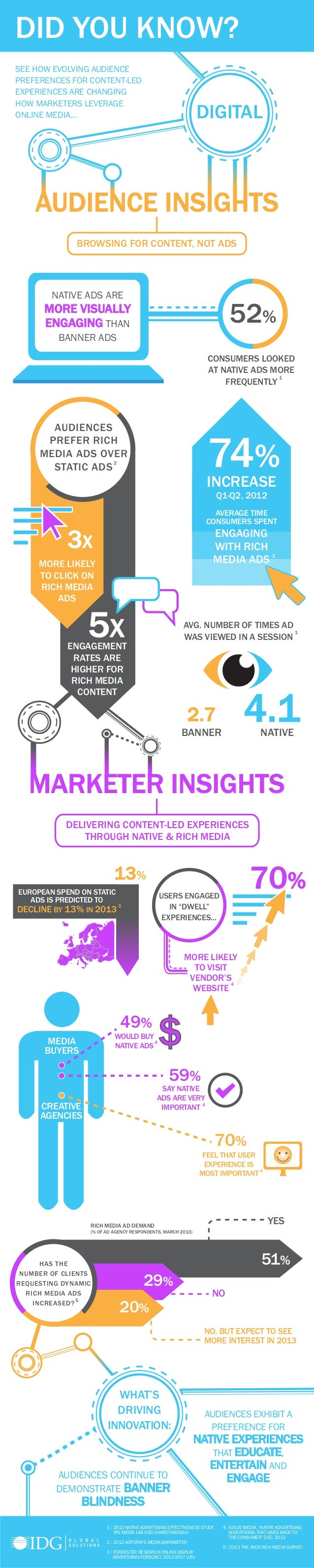 SEE HOW EVOLVING AUDIENCE PREFERENCES FOR CONTENT-LED EXPERIENCES ARE CHANGING HOW MARKETERS LEVERAGE ONLINE MEDIA... DIGI...