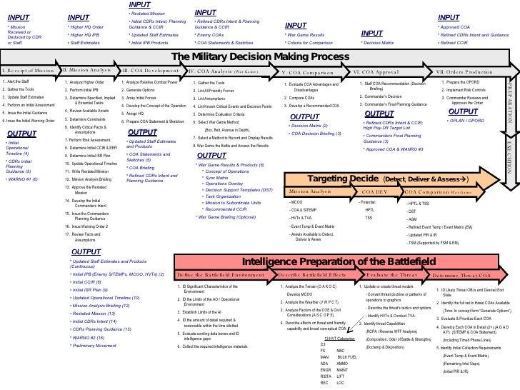 Jason Mdmp Chart