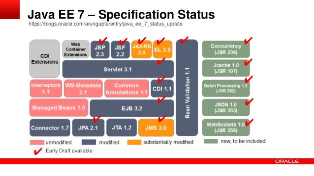 Java ee 7 overview and status for Architecture java