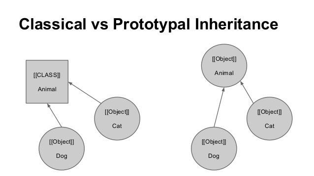 Difference between class-based and prototypal inheritance