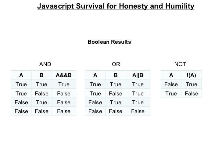 Javascript Survival for Honesty and Humility Boolean Results AND  OR  NOT A B A&&B True True True True False False False T...