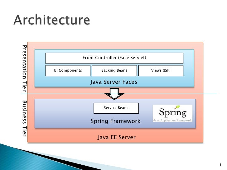 Java server faces spring mvc framework for Architecture java