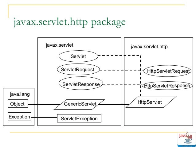 If the servlet