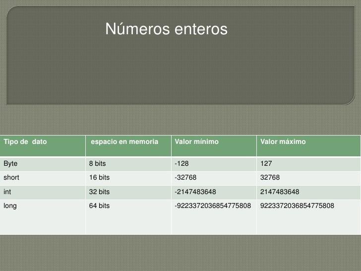 Números enterosTipo de dato   espacio en memoria   Valor mínimo           Valor máximoByte           8 bits               ...