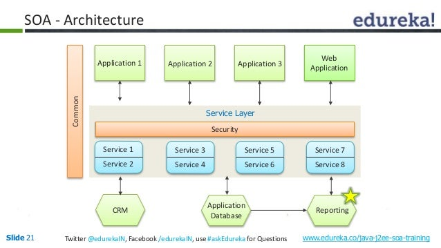 Java j2ee soa for Architecture java