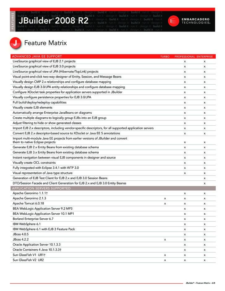 JBuilder R2 Feature Matrix