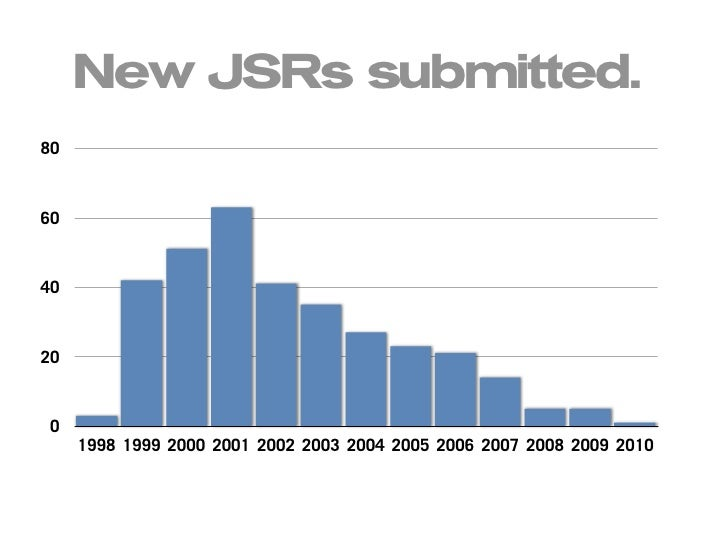New JSRs submitted. 80    60    40    20    0      1998 1999 2000 2001 2002 2003 2004 2005 2006 2007 2008 2009 2010