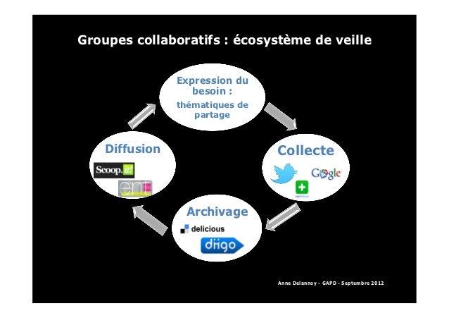 Groupes collaboratifs : écosystème de veille                                               Expression du        ...